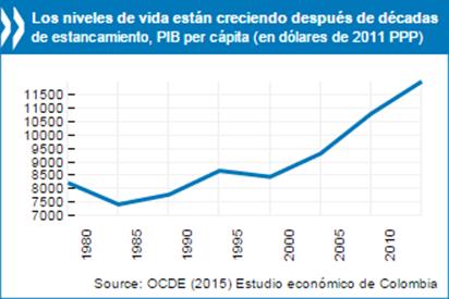 Gráfico elaborado por la OCDE.