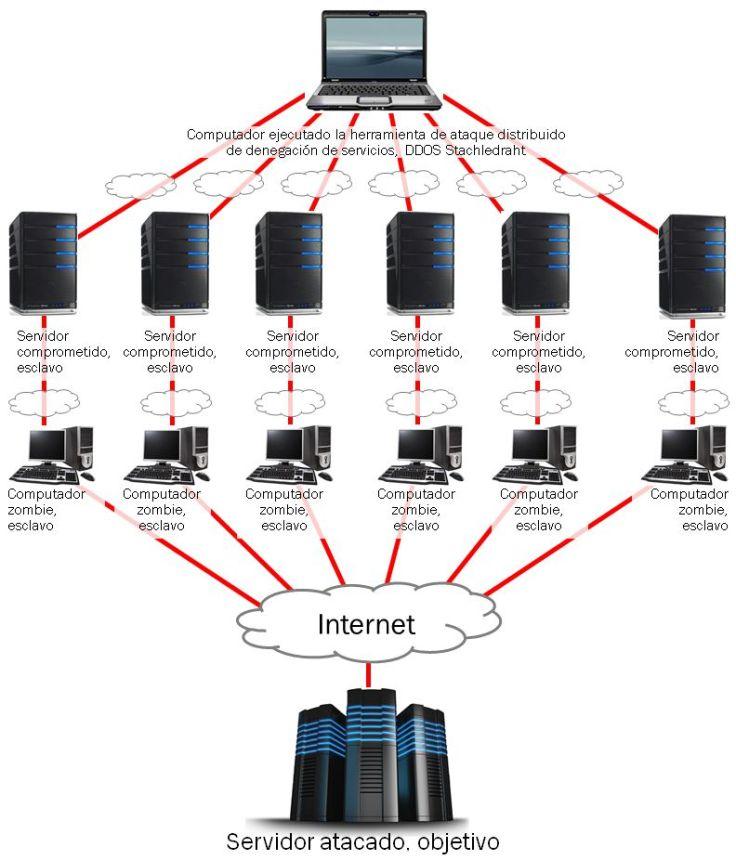 Informatica Forense- Foto